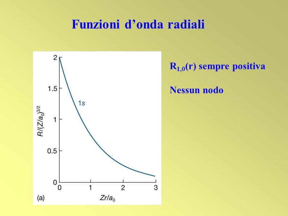 R 1,0 (r) sempre positiva Nessun nodo Funzioni donda radiali