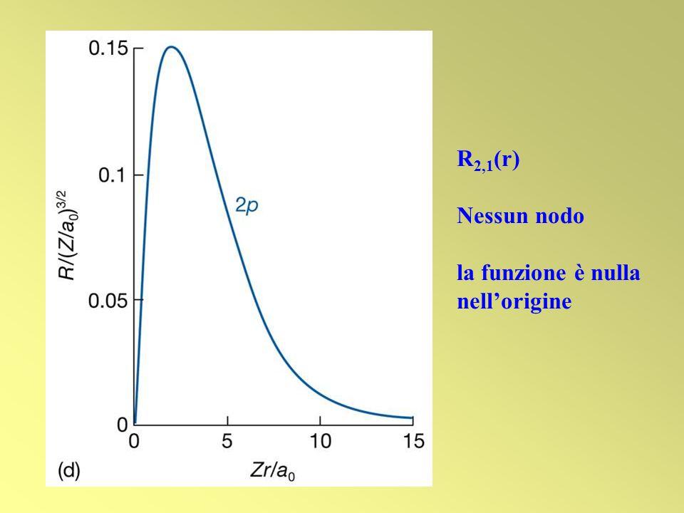 R 2,1 (r) Nessun nodo la funzione è nulla nellorigine