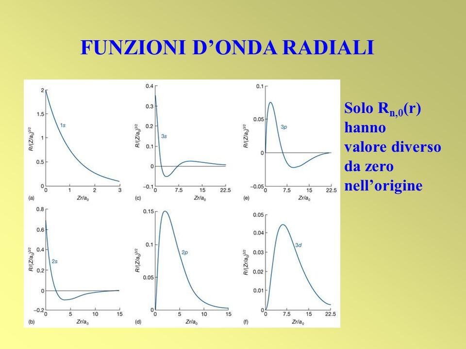 FUNZIONI DONDA RADIALI Solo R n,0 (r) hanno valore diverso da zero nellorigine