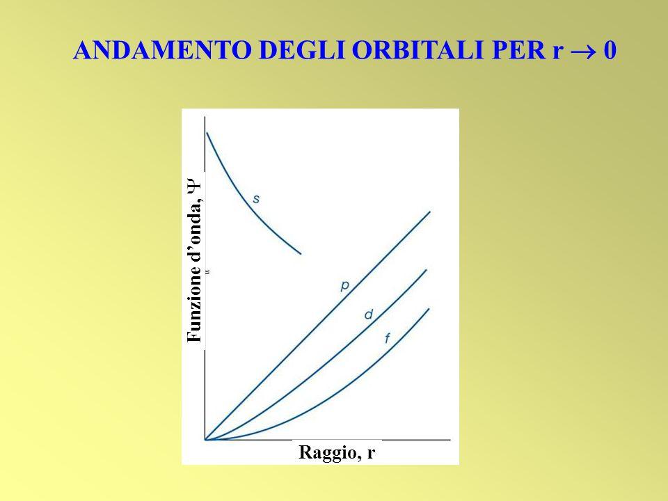 ANDAMENTO DEGLI ORBITALI PER r 0 Funzione donda, Raggio, r