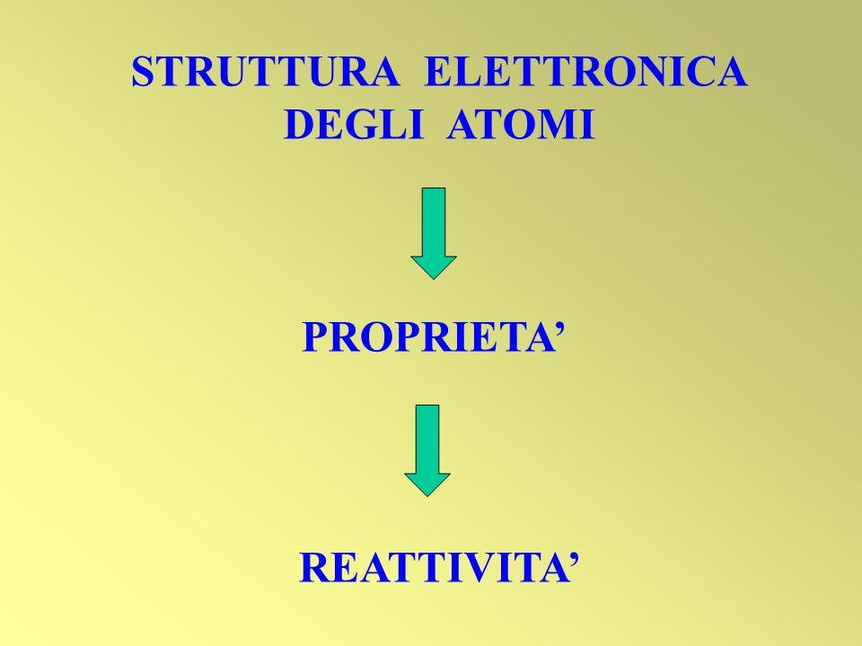 STRUTTURA ELETTRONICA DEGLI ATOMI PROPRIETA REATTIVITA