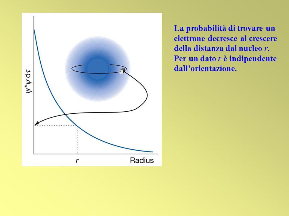La probabilità di trovare un elettrone decresce al crescere della distanza dal nucleo r. Per un dato r è indipendente dallorientazione.