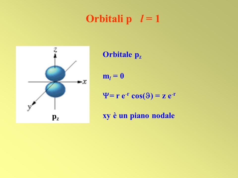 Orbitale p z m l = 0 = r e -r cos( ) = z e -r xy è un piano nodale Orbitali p l = 1 pzpz
