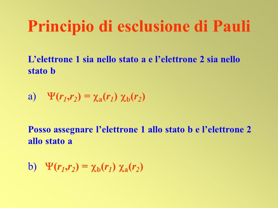 Lelettrone 1 sia nello stato a e lelettrone 2 sia nello stato b a (r 1,r 2 ) = a (r 1 ) b (r 2 ) Posso assegnare lelettrone 1 allo stato b e lelettron