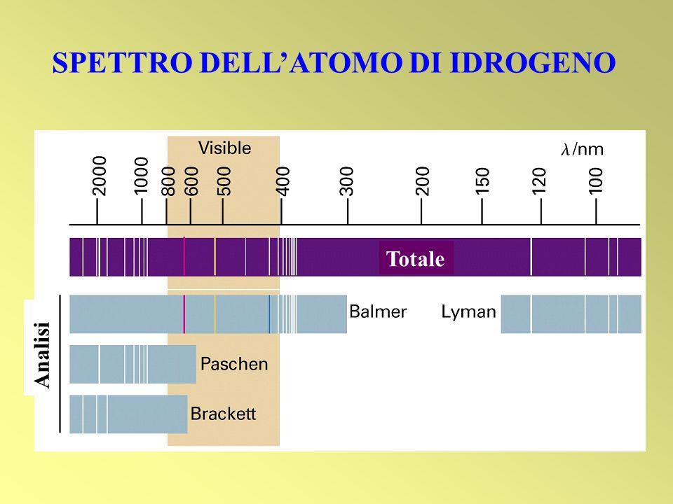 SPETTRO DELLATOMO DI IDROGENO Totale Analisi