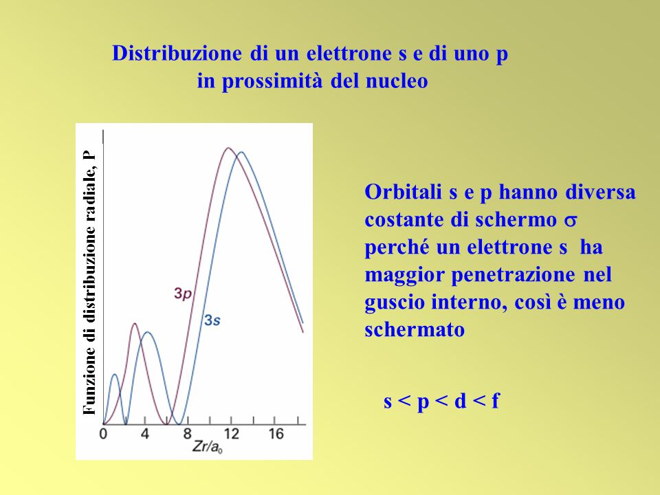 Distribuzione di un elettrone s e di uno p in prossimità del nucleo Orbitali s e p hanno diversa costante di schermo perché un elettrone s ha maggior