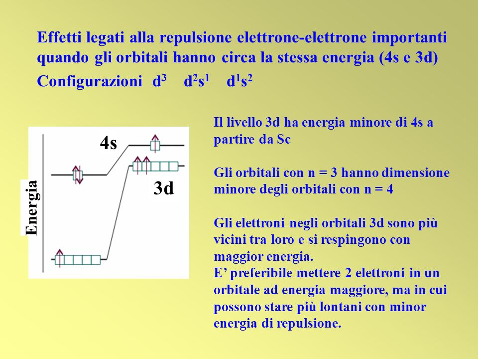 Energia 3d 4s Effetti legati alla repulsione elettrone-elettrone importanti quando gli orbitali hanno circa la stessa energia (4s e 3d) Configurazioni