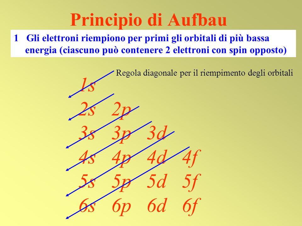 1s 2s 2p 3s 3p 3d 4s 4p 4d 4f 5s 5p 5d 5f 6s 6p 6d 6f Principio di Aufbau 1 Gli elettroni riempiono per primi gli orbitali di più bassa energia (ciasc