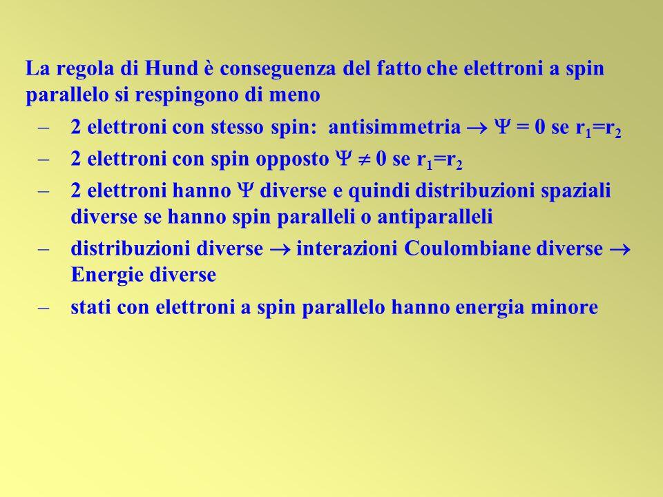 La regola di Hund è conseguenza del fatto che elettroni a spin parallelo si respingono di meno –2 elettroni con stesso spin: antisimmetria = 0 se r 1