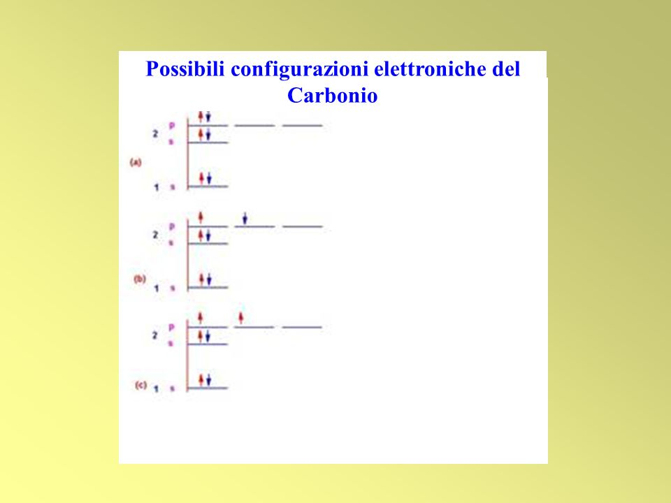 Possibili configurazioni elettroniche del Carbonio