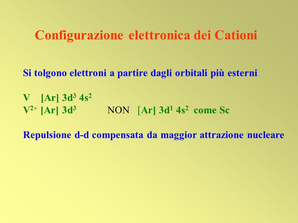 Configurazione elettronica dei Cationi Si tolgono elettroni a partire dagli orbitali più esterni V [Ar] 3d 3 4s 2 V 2+ [Ar] 3d 3 NON [Ar] 3d 1 4s 2 co