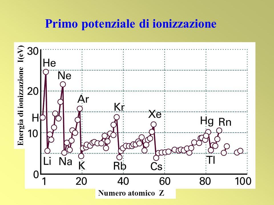 Primo potenziale di ionizzazione Numero atomico Z Energia di ionizzazione I(eV)