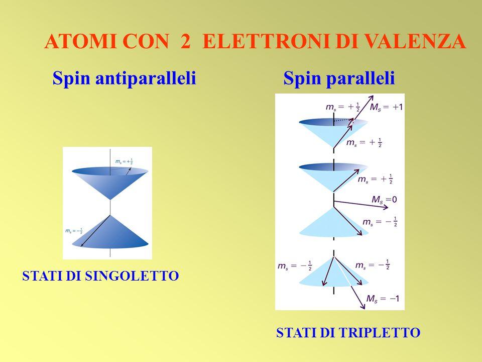 Spin antiparalleli Spin paralleli ATOMI CON 2 ELETTRONI DI VALENZA STATI DI SINGOLETTO STATI DI TRIPLETTO