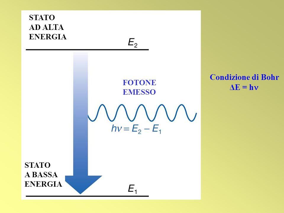 STATO AD ALTA ENERGIA STATO A BASSA ENERGIA FOTONE EMESSO Condizione di Bohr ΔE = h