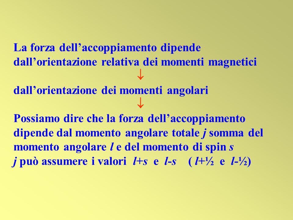 La forza dellaccoppiamento dipende dallorientazione relativa dei momenti magnetici dallorientazione dei momenti angolari Possiamo dire che la forza de