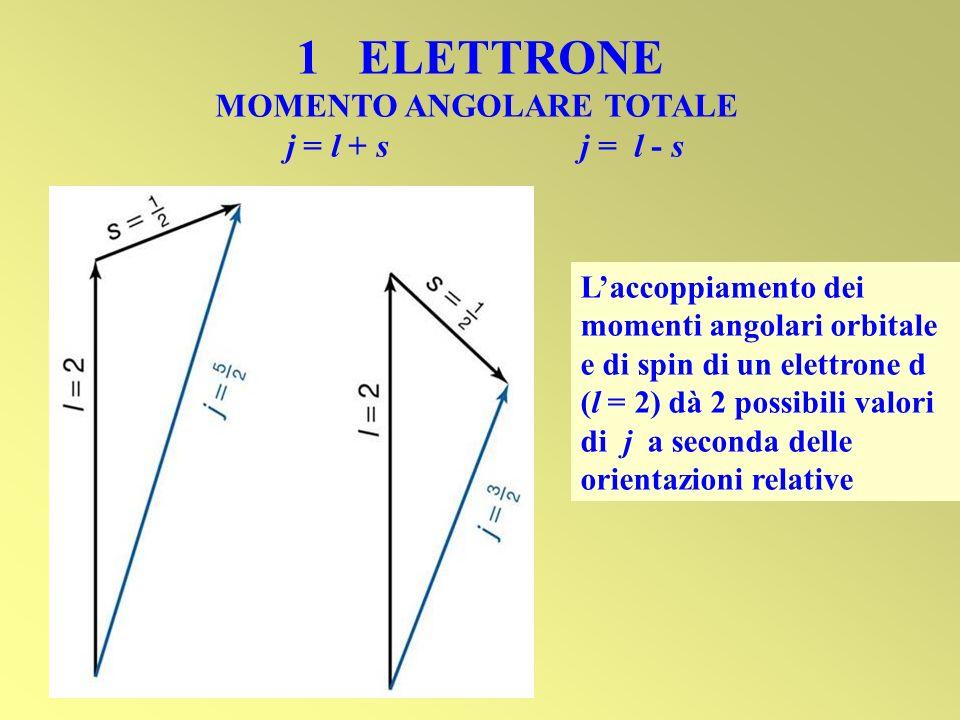 1 ELETTRONE MOMENTO ANGOLARE TOTALE j = l + s j = l - s Laccoppiamento dei momenti angolari orbitale e di spin di un elettrone d (l = 2) dà 2 possibil