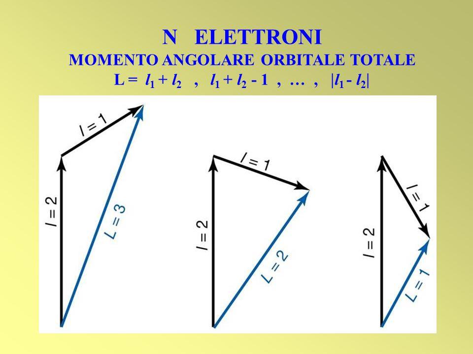 N ELETTRONI MOMENTO ANGOLARE ORBITALE TOTALE L = l 1 + l 2, l 1 + l 2 - 1, …, l 1 - l 2