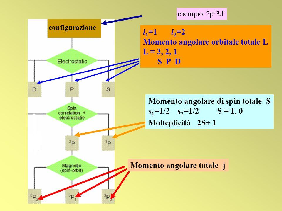 Momento angolare di spin totale S s 1 =1/2 s 2 =1/2 S = 1, 0 Molteplicità 2S+ 1 Momento angolare totale j l 1 =1 l 2 =2 Momento angolare orbitale tota
