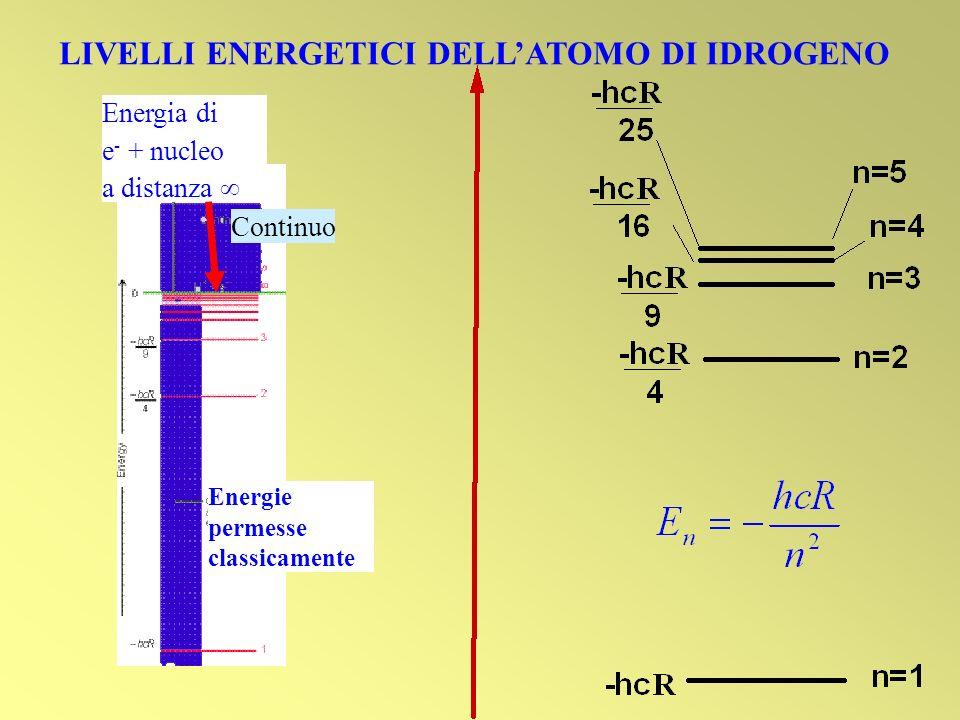 LIVELLI ENERGETICI DELLATOMO DI IDROGENO Energia di e - + nucleo a distanza Energie permesse classicamente Continuo