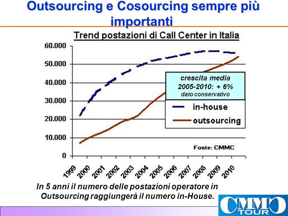 Outsourcing e Cosourcing sempre più importanti In 5 anni il numero delle postazioni operatore in Outsourcing raggiungerà il numero in-House.