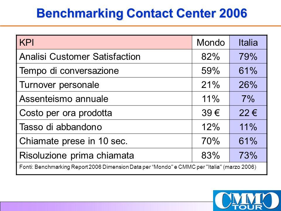 Benchmarking Contact Center 2006 KPIMondoItalia Analisi Customer Satisfaction82%79% Tempo di conversazione59%61% Turnover personale21%26% Assenteismo annuale11%7% Costo per ora prodotta39 22 Tasso di abbandono12%11% Chiamate prese in 10 sec.70%61% Risoluzione prima chiamata83%73% Fonti: Benchmarking Report 2006 Dimension Data per Mondo e CMMC per Italia (marzo 2006)