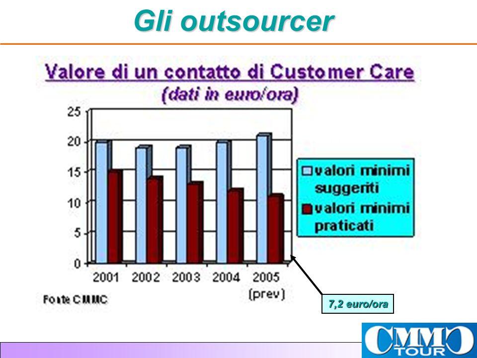 Gli outsourcer 7,2 euro/ora