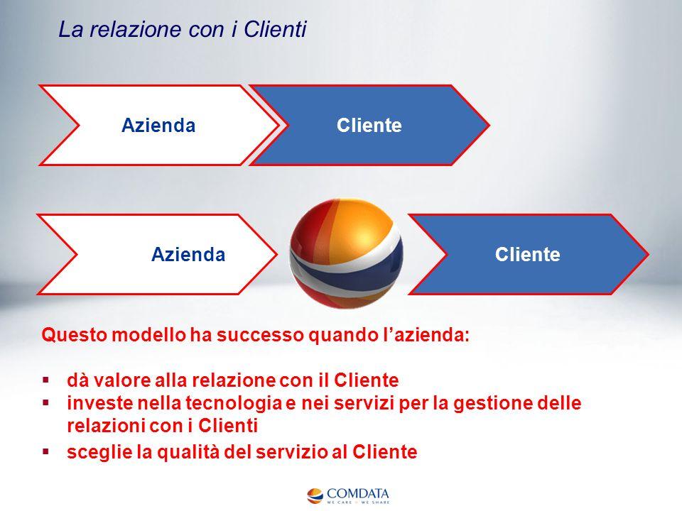 La relazione con i Clienti Questo modello ha successo quando lazienda: dà valore alla relazione con il Cliente investe nella tecnologia e nei servizi