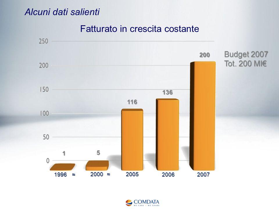 Alcuni dati salienti Fatturato in crescita costante Budget 2007 Tot. 200 Ml 1996 1996 2000 2000 2005 20062007 1 5 116 136 200