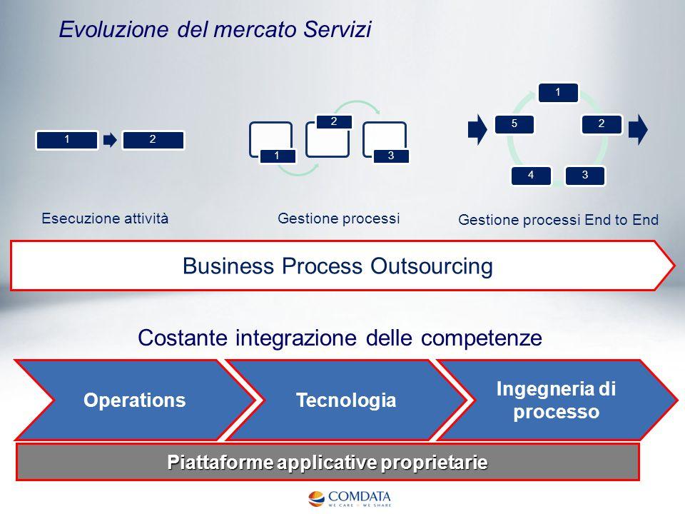 Evoluzione del mercato Servizi Business Process Outsourcing Esecuzione attività Gestione processi Gestione processi End to End Costante integrazione d