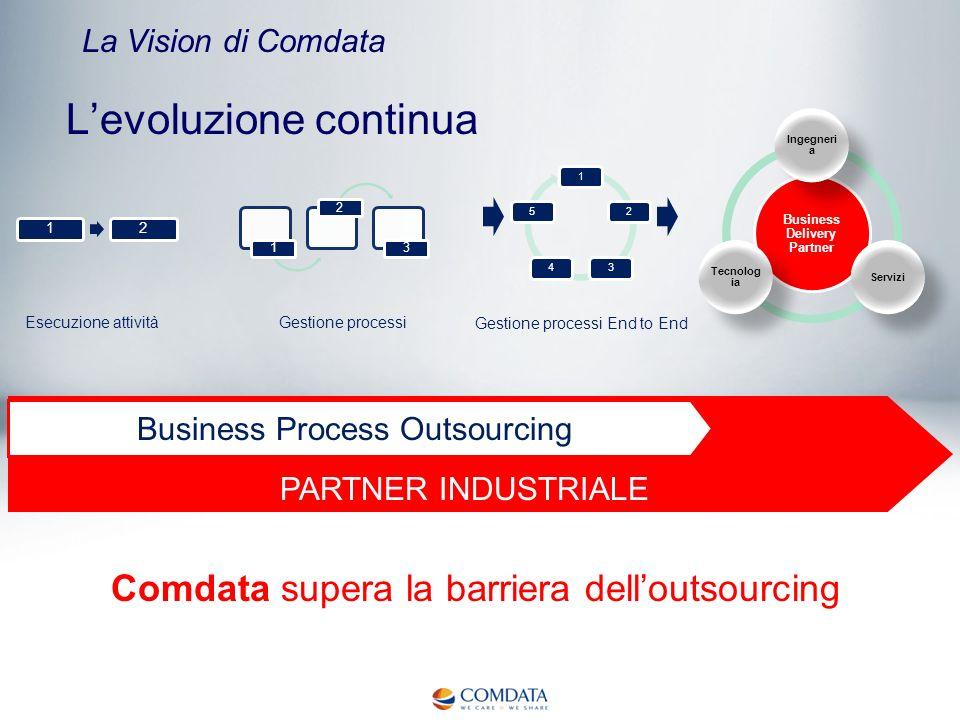 PARTNER INDUSTRIALE Business Process Outsourcing La Vision di Comdata Levoluzione continua Business Delivery Partner Ingegneri a Servizi Tecnolog ia C