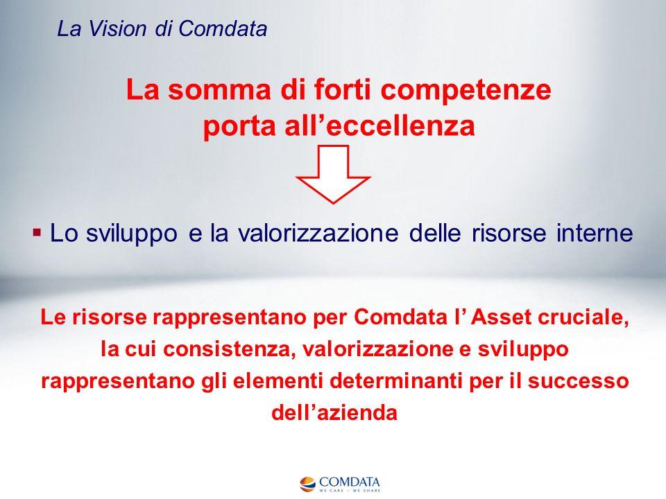 La Vision di Comdata La somma di forti competenze porta alleccellenza Lo sviluppo e la valorizzazione delle risorse interne Le risorse rappresentano p