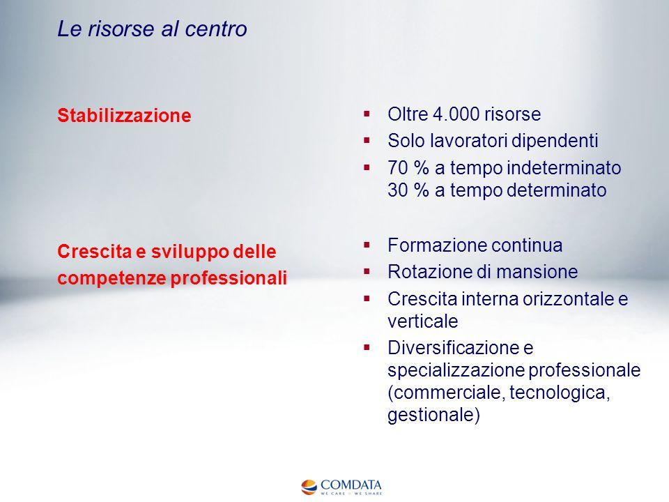 Le risorse al centro Stabilizzazione Oltre 4.000 risorse Solo lavoratori dipendenti 70 % a tempo indeterminato 30 % a tempo determinato Formazione con