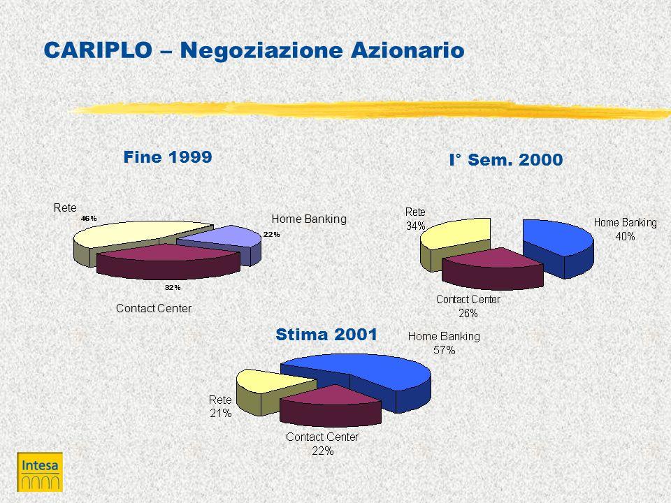 CARIPLO – Negoziazione Azionario Home Banking Rete Contact Center Fine 1999 I° Sem. 2000 Stima 2001