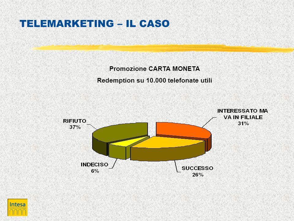 TELEMARKETING – IL CASO Promozione CARTA MONETA Redemption su 10.000 telefonate utili