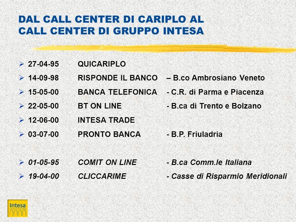 27-04-95QUICARIPLO 14-09-98RISPONDE IL BANCO – B.co Ambrosiano Veneto 15-05-00BANCA TELEFONICA- C.R. di Parma e Piacenza 22-05-00BT ON LINE- B.ca di T
