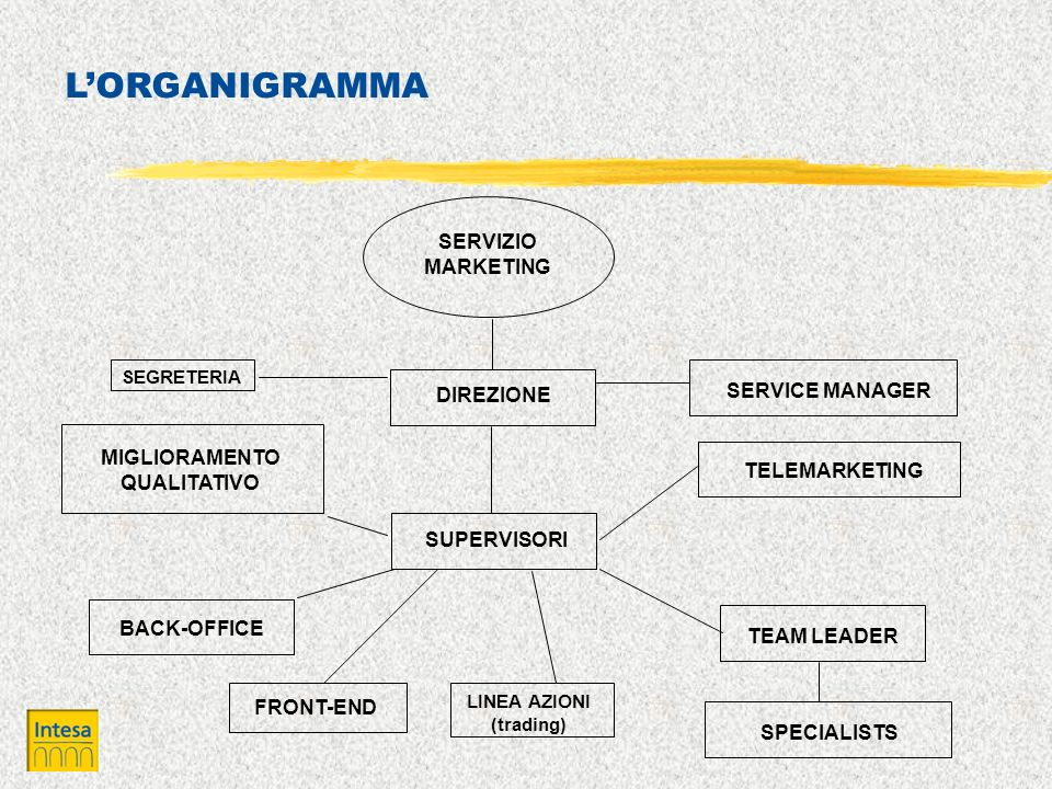 LORGANIGRAMMA SERVIZIO MARKETING DIREZIONE SUPERVISORI SERVICE MANAGER TELEMARKETING MIGLIORAMENTO QUALITATIVO BACK-OFFICE TEAM LEADER SPECIALISTS LIN