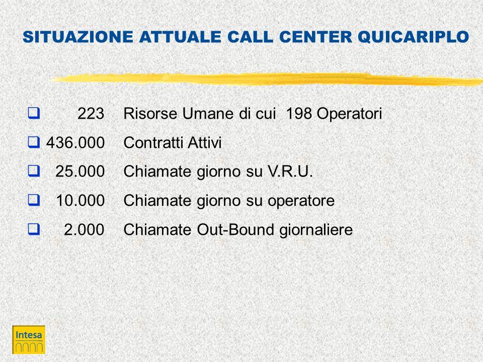 223 Risorse Umane di cui 198 Operatori 436.000 Contratti Attivi 25.000 Chiamate giorno su V.R.U. 10.000 Chiamate giorno su operatore 2.000 Chiamate Ou