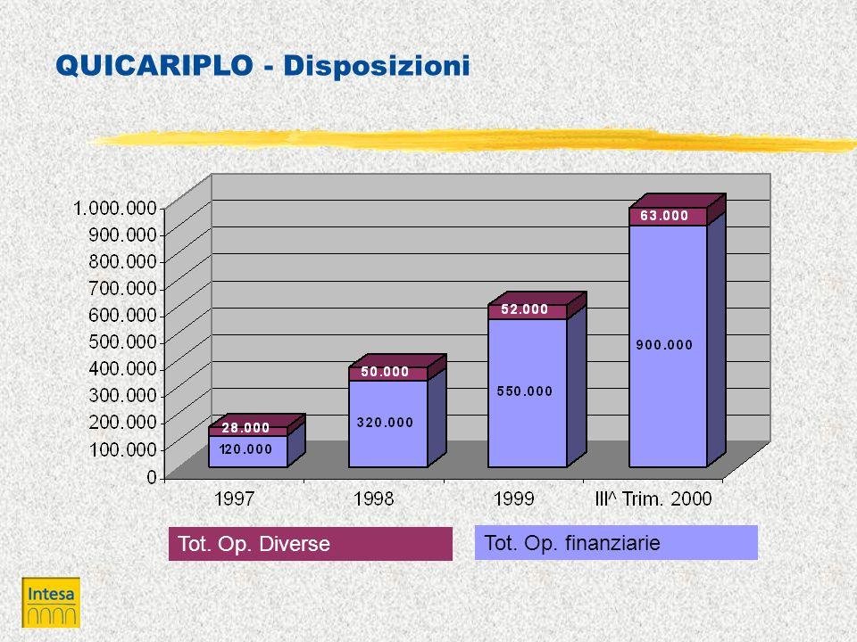 QUICARIPLO - Disposizioni Tot. Op. Diverse Tot. Op. finanziarie