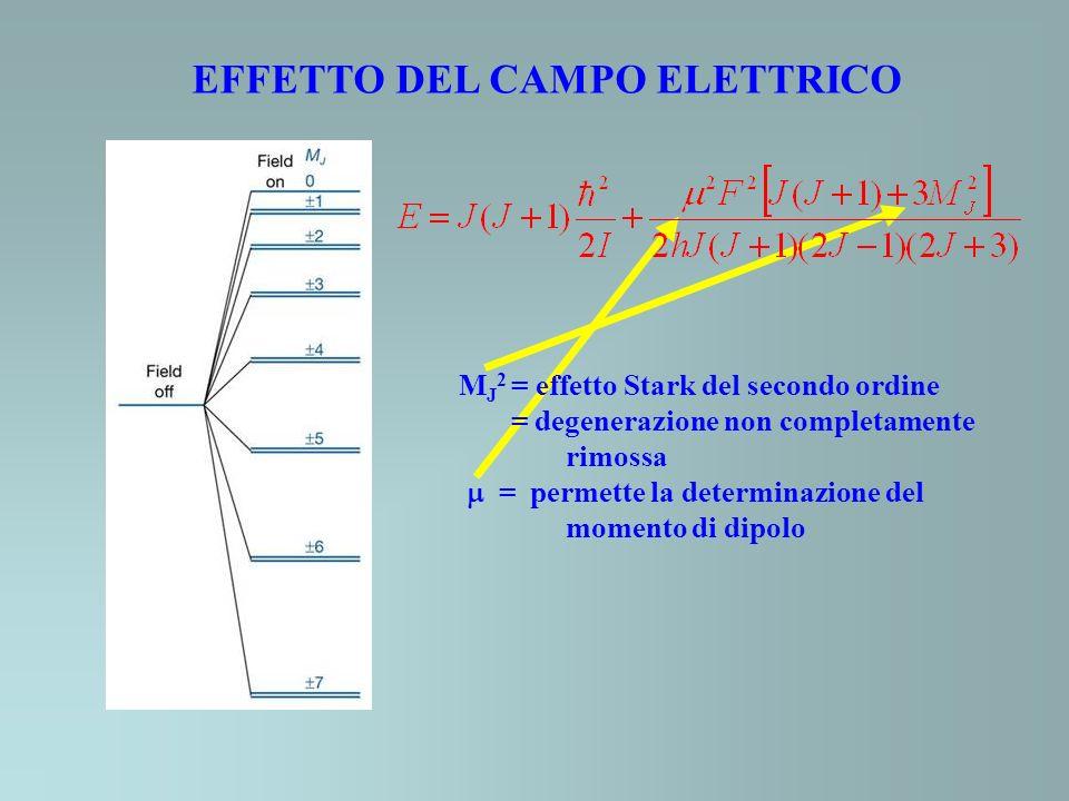 EFFETTO DEL CAMPO ELETTRICO M J 2 = effetto Stark del secondo ordine = degenerazione non completamente rimossa = permette la determinazione del momento di dipolo