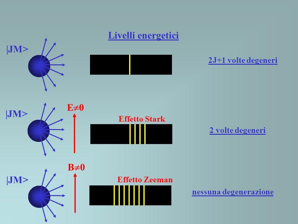 Livelli energetici 2J+1 volte degeneri |JM> B 0 |JM> E 0 2 volte degeneri Effetto Stark nessuna degenerazione Effetto Zeeman