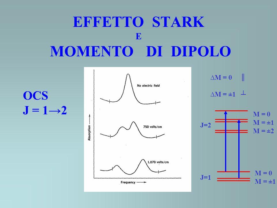 EFFETTO STARK E MOMENTO DI DIPOLO OCS J = 12 J=2 J=1 M = 0 M = ±1 M = ±2 M = 0 M = ±1 M = 0 M = ±1