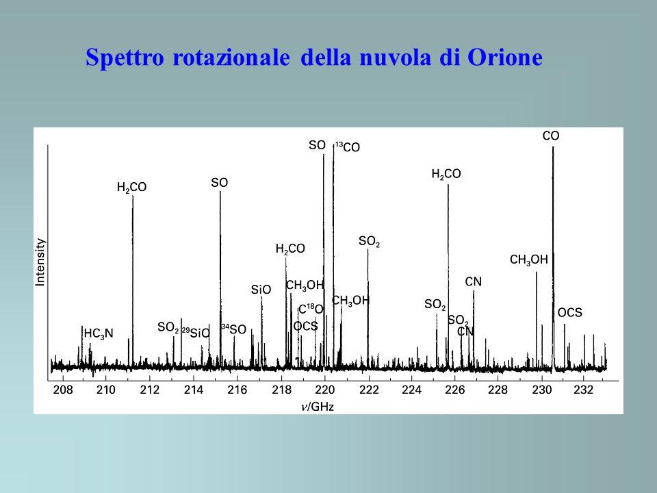 Spettro rotazionale della nuvola di Orione