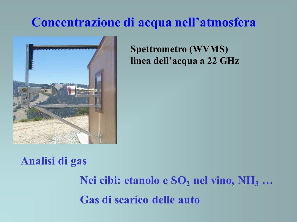 Concentrazione di acqua nellatmosfera Spettrometro (WVMS) linea dellacqua a 22 GHz Analisi di gas Nei cibi: etanolo e SO 2 nel vino, NH 3 … Gas di scarico delle auto