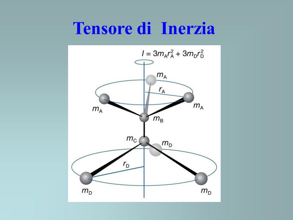 Tensore di Inerzia