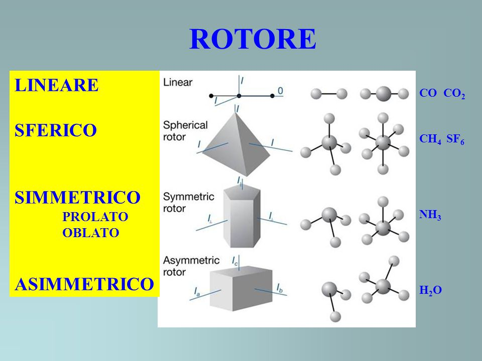 LINEARE SFERICO SIMMETRICO PROLATO OBLATO ASIMMETRICO ROTORE CO CO 2 CH 4 SF 6 NH 3 H 2 O