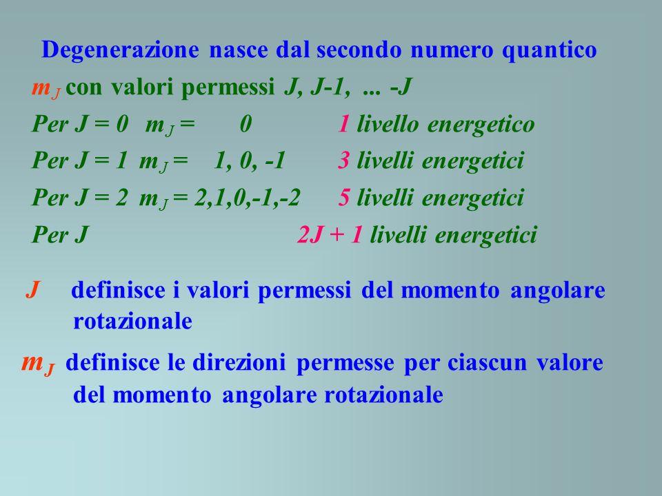 Degenerazione nasce dal secondo numero quantico m J con valori permessi J, J-1,... -J Per J = 0 m J = 0 1 livello energetico Per J = 1m J = 1, 0, -1 3