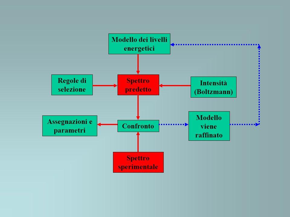 Modello dei livelli energetici Spettro predetto Regole di selezione Intensità (Boltzmann) Confronto Spettro sperimentale Modello viene raffinato Assegnazioni e parametri