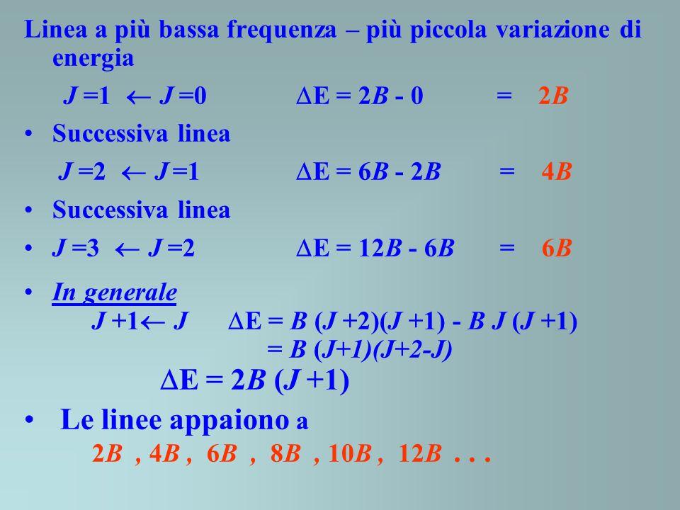 Linea a più bassa frequenza – più piccola variazione di energia J =1 J =0 E = 2B - 0 = 2B Successiva linea J =2 J =1 E = 6B - 2B = 4B Successiva linea J =3 J =2 E = 12B - 6B = 6B In generale J +1 J E = B (J +2)(J +1) - B J (J +1) = B (J+1)(J+2-J) E = 2B (J +1) Le linee appaiono a 2B, 4B, 6B, 8B, 10B, 12B...