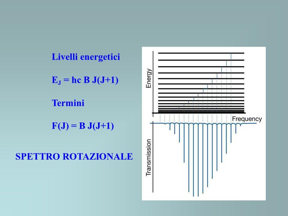 Livelli energetici E J = hc B J(J+1) Termini F(J) = B J(J+1) SPETTRO ROTAZIONALE