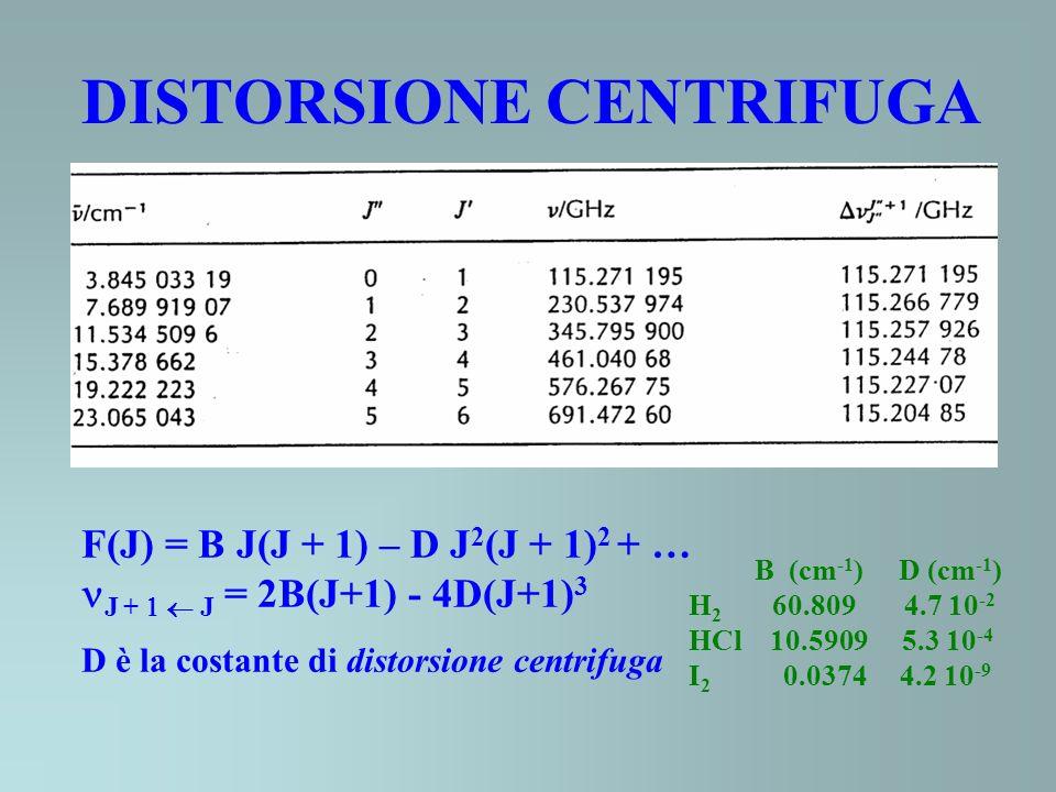 DISTORSIONE CENTRIFUGA F(J) = B J(J + 1) – D J 2 (J + 1) 2 + … J + J = 2B(J+1) - 4D(J+1) 3 D è la costante di distorsione centrifuga B (cm -1 ) D (cm -1 ) H 2 60.809 4.7 10 -2 HCl 10.5909 5.3 10 -4 I 2 0.0374 4.2 10 -9